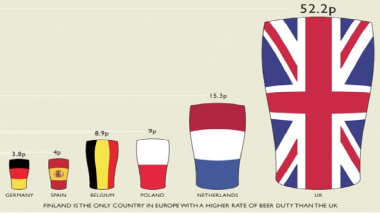 European Taxation on Beer
